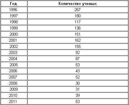 Статистика выезда ученых из Украины