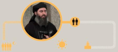 Кто создал Исламское Государство (ИГИЛ / ИГИШ)?